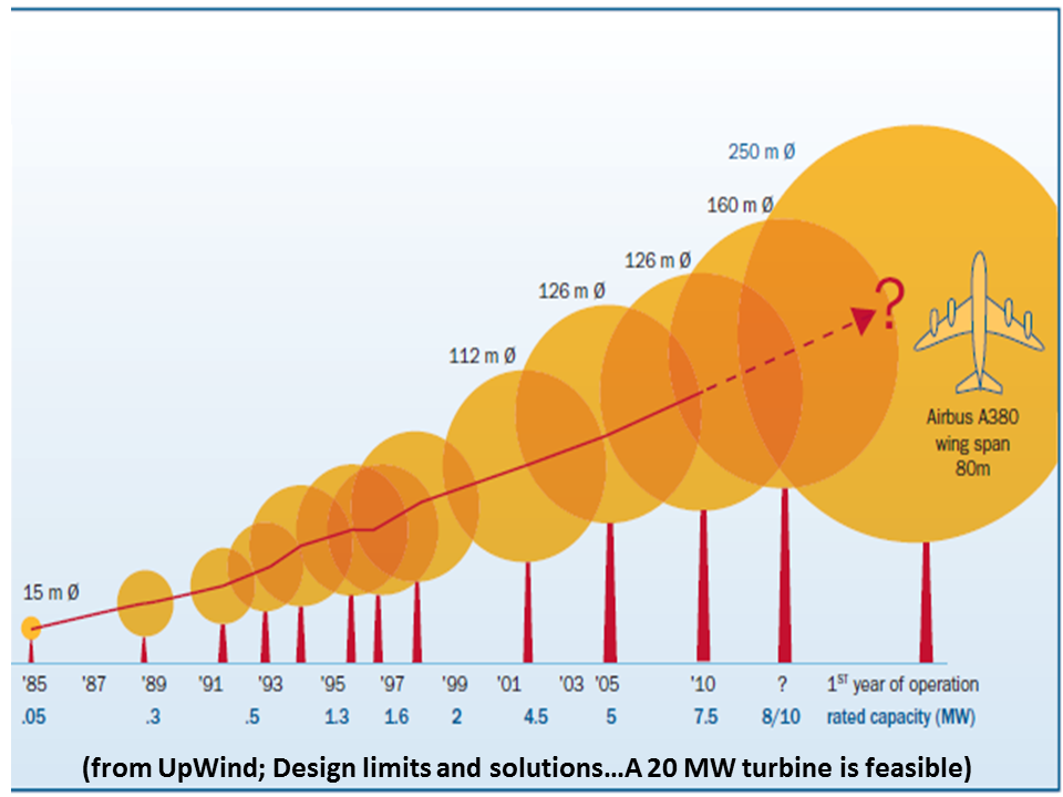 ... Largest And Most Powerful Wind Turbine Pictures to pin on Pinterest