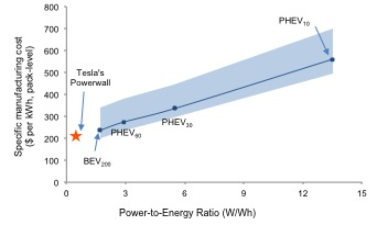 Mit Checks Out The Tesla Powerwall - Solar Power - Articles
