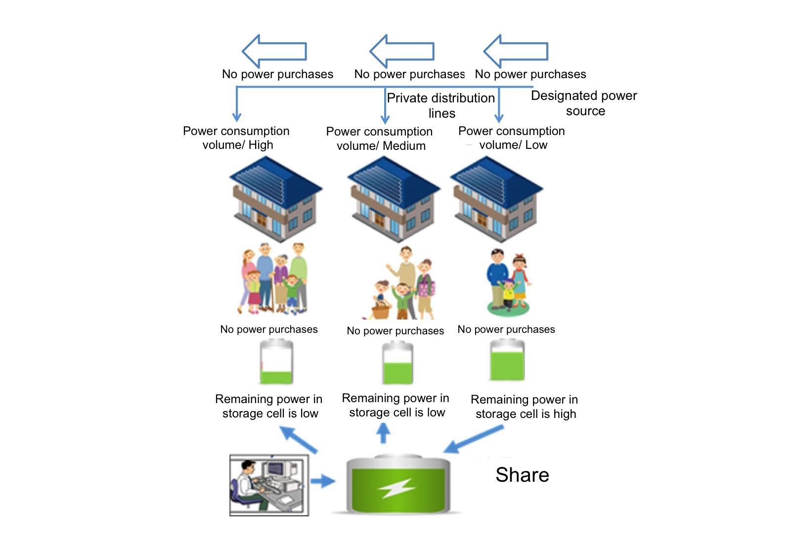 solar: Japan 117 Home Microgrid - Green Energy - Articles