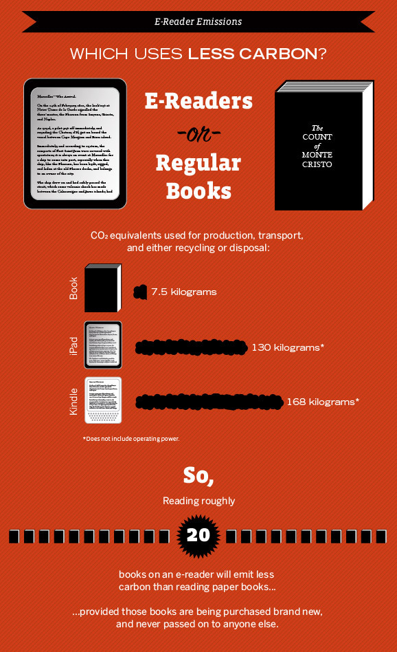 eReaders vs eBooks