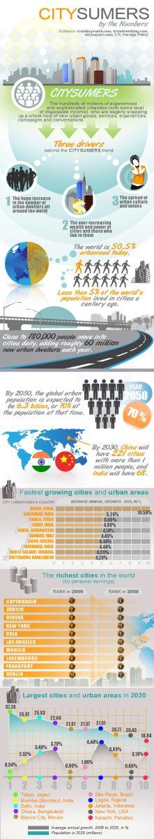 Citysumers Infographic