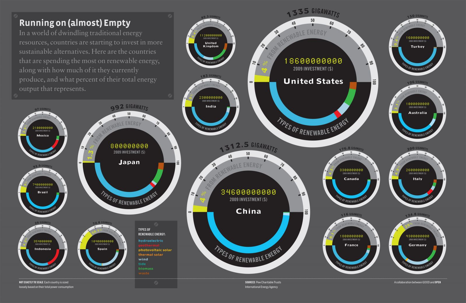 Running on almost empty - energy Infographic