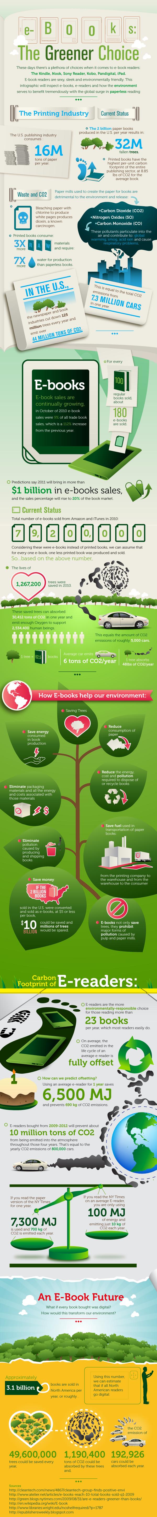 Ebooks infographic