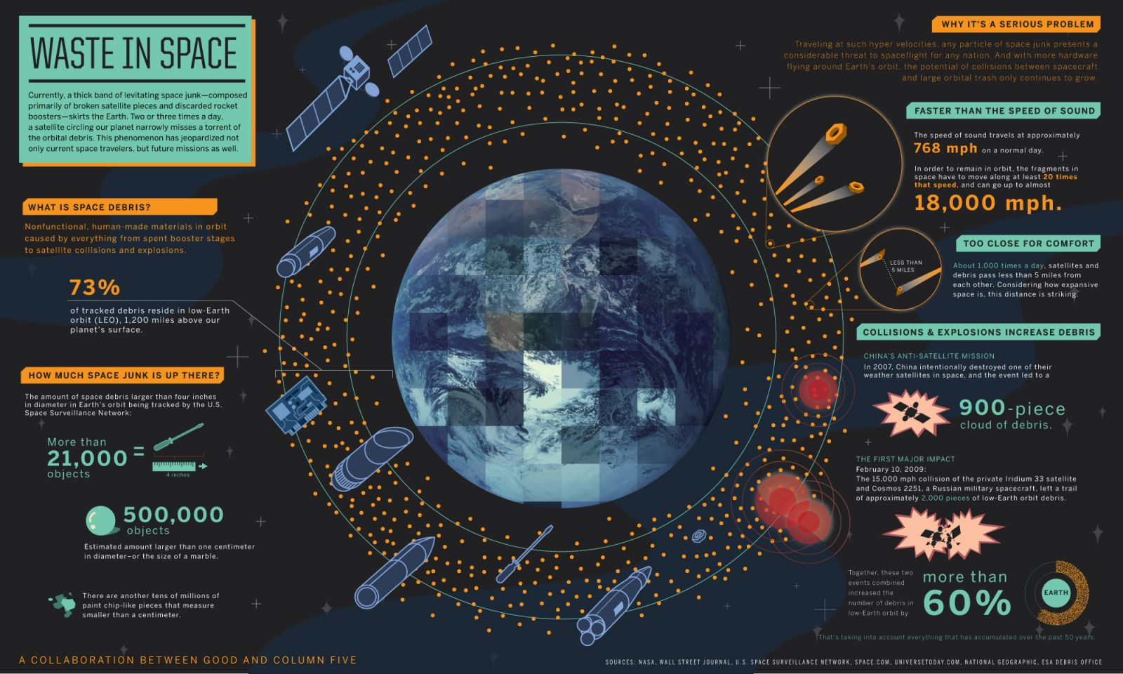 Waste In Space Infographic