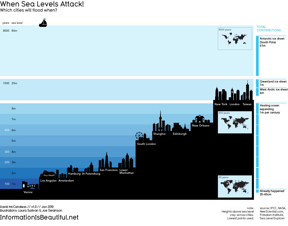 When Sea Levels Attack