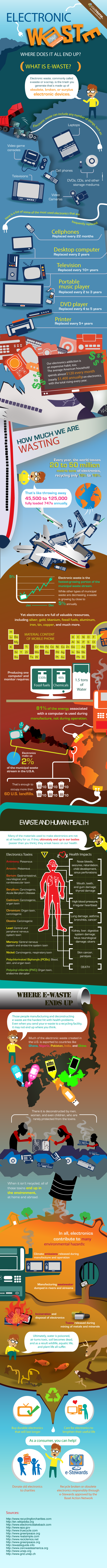 Electronic Waste- Where Does It All End Up?